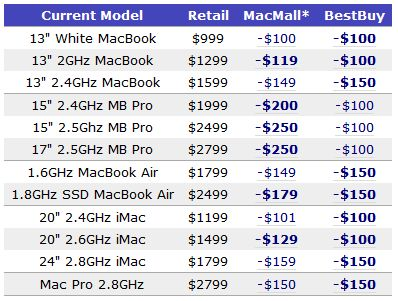 Apple MacMall and Best Buy discounts compared