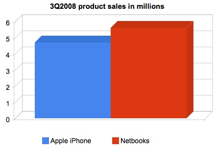Netbooks sell more than iPhones this summer