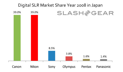 """Big Two"" continue to stomp Digital SLR market in Japan"
