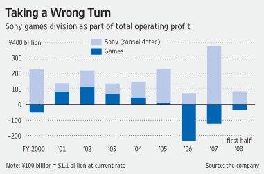 Sony PS3 sales dwindling this holiday season