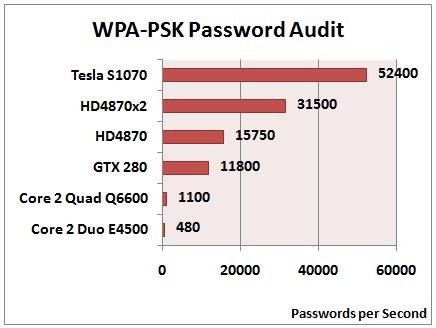 5. Как взломать Wi-Fi: взлом WPA2-PSK паролей с помощью атакиСла