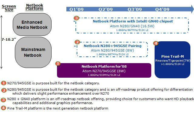 Intel netbook leak: N280 not necessarily paired with GD40 graphics