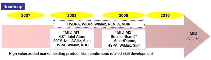 UMID M2 in development: HSPA/WiMAX super-slim MID