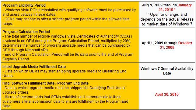 Windows 7 Upgrade Program tipped: Vista PCs bought after June 1st get upgrade
