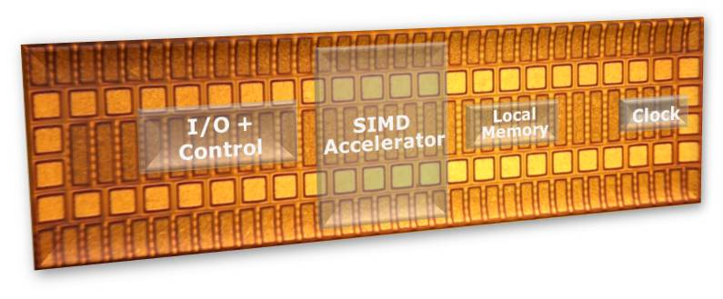 Intel SIMD Accelerator: better MID graphics, less power