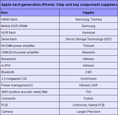 iPhone component suppliers revealed?