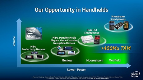 Intel Medfield smartphones tipped for 2011