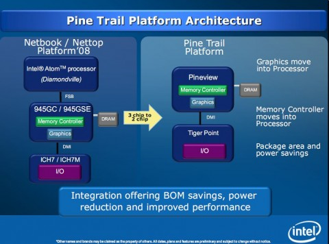 Intel Pine Trail Atom N450 delayed to 1H10?