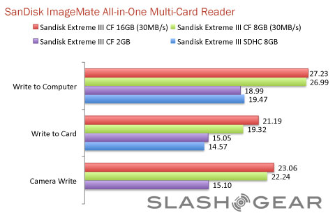 SanDisk ImageMate All-in-One USB 2.0 Card Reader review