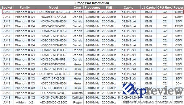 Amd 3 4ghz Phenom Ii X4 965 Black Edition Coming This Week Slashgear