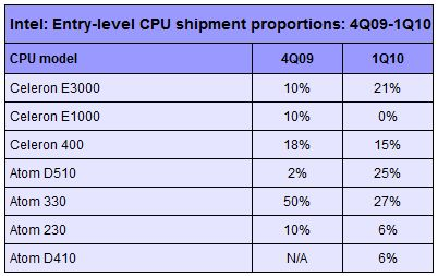 Intel 45nm Celeron E3000-series and 3.2GHz Core i7 coming 2H09