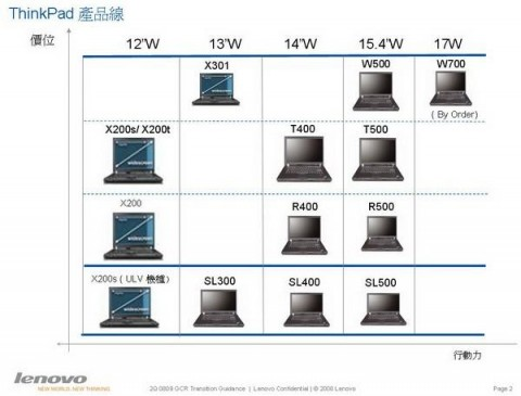 Lenovo ThinkPad roadmap leak: Calpella figures strong in January 2010
