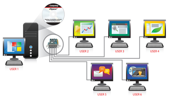 LG Network Monitors: simple thin-client system