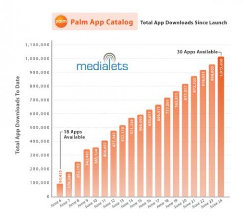 Pre App Catalog passes 1m downloads mark 18 days in