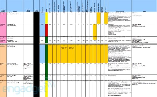 T-Mobile 2009 roadmap leaks: myTouch 3G, BB Gemini, more