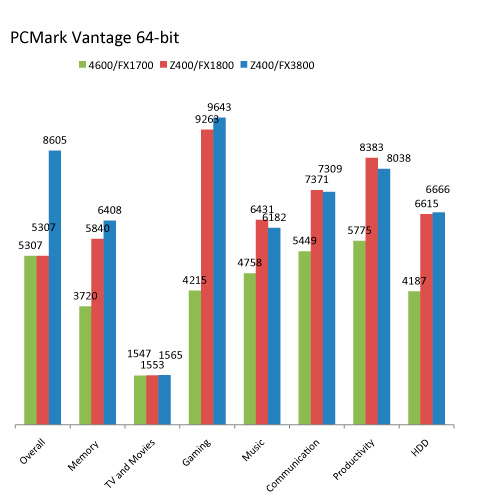 hp-z-workstation-z400-benchmark_01