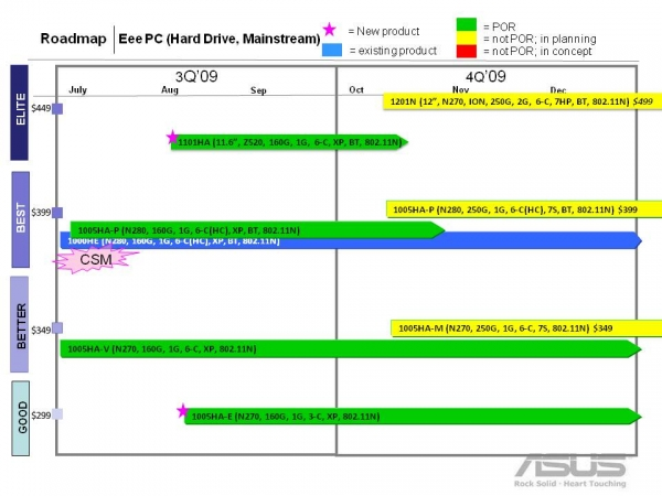 Asus Eee roadmap leaked