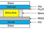 Liquid-OLED displays could allow non-standard shapes & longer lifespans