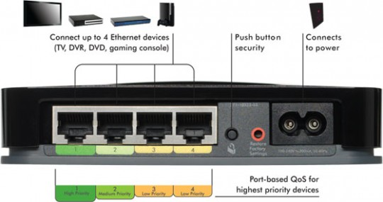 netgear_xavb1004_home_theater_internet_connection_kit_ports