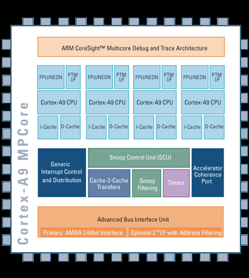 2GHz ARM Cortex-A9 dual-core processor unveiled