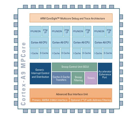 Broadcom licenses ARM Cortex-A9 processor tech