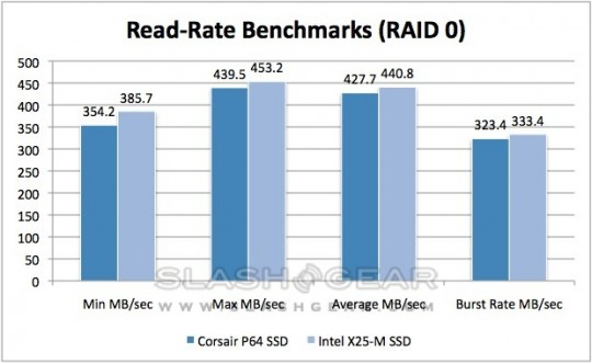 Corsair_P64_SSD_read_benchmarks