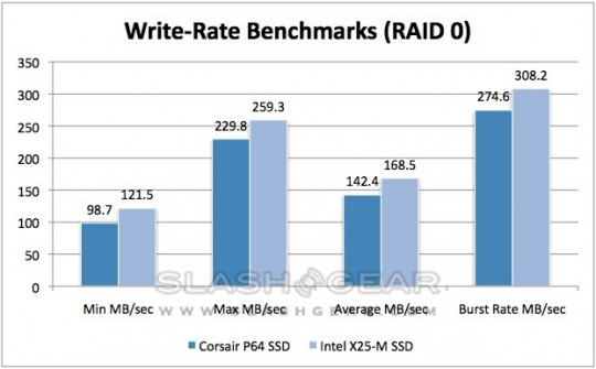Corsair_P64_SSD_write_benchmarks