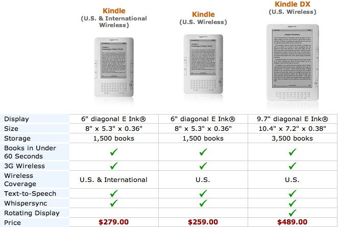 Amazon US & International Kindle debuts (but it's not perfect)
