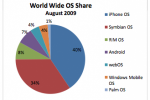 iPhone gobbles up 40% of smartphone market according to AdMob