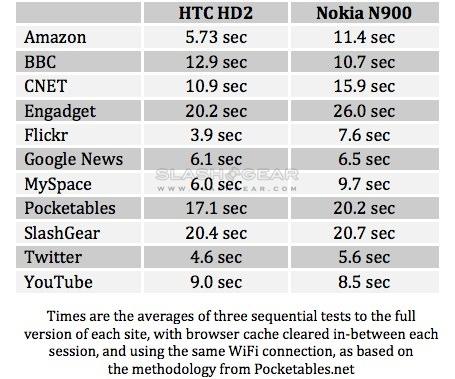 htc_hd2_browser_speed_test
