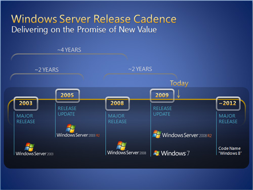 Microsoft roadmap tips up showing Windows 8 for 2012