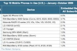 nielsen_top_10_mobile_phones_in_use_usa
