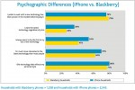 "iPhone 3G now top cellphone in use in US; ""Psychographic"" advantage over BlackBerry say Nielsen"