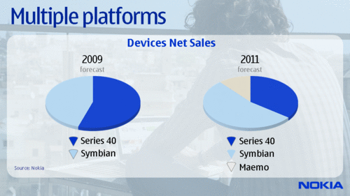 Nokia 2011 platform predictions: Maemo in, S40 squeezed out