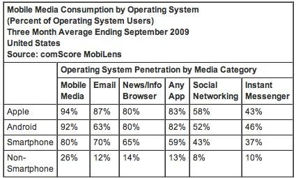 iPhone pips WinMo in US smartphone marketshare