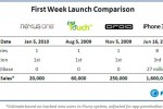 Google sell 20k Nexus One handsets in first seven days?