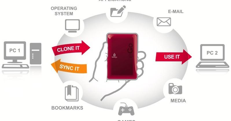 Iomega v.Clone promises easy portable virtualization