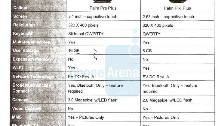 Verizon's Palm Pre Plus and Pixi Plus detailed: memory & WiFi added
