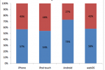 Statistics reveal that Android owners are predominantly male