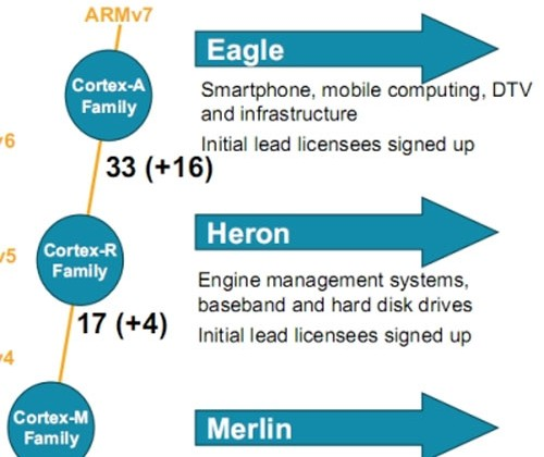 ARM shows off roadmap and reveals ARM Eagle