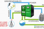 Electro Power Systems launches ElectroSelf hydrogen fuel cell system