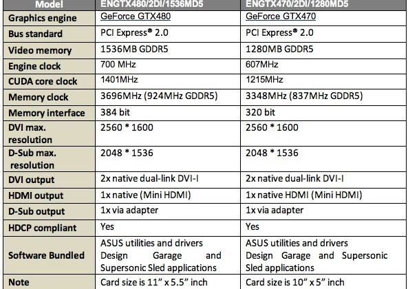 ASUS ENGTX480 & ENGTX470 GeForce 480/470 video cards get official