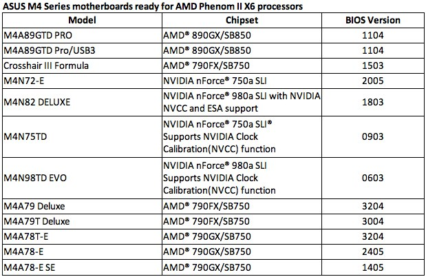 ASUS M4 motherboards get AMD Phenom II X6 compatibility (now