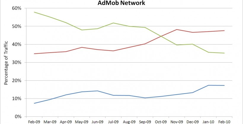 AdMob February 2010 Report Shows 48% Increase in Smartphone Traffic