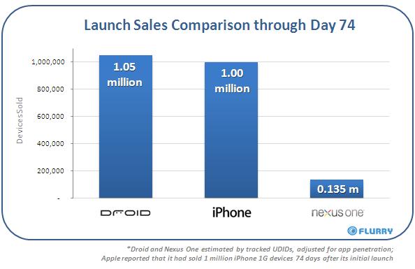 """Sales failure"" Nexus One shifts just 135k in 74 days?"