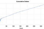 Apple iPad Cumulative Orders Reaching 500,000, Approved iPad Apps Make Appearance