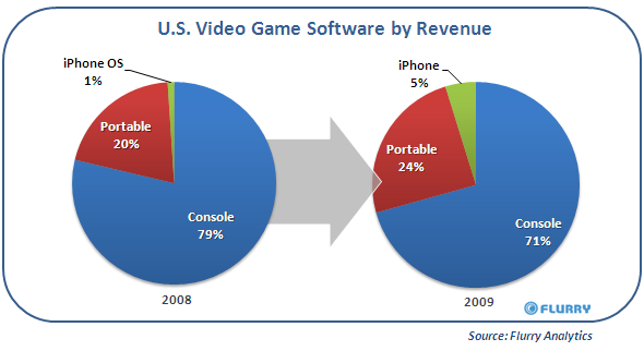 iPhone OS grabs US game market share from PSP & DS