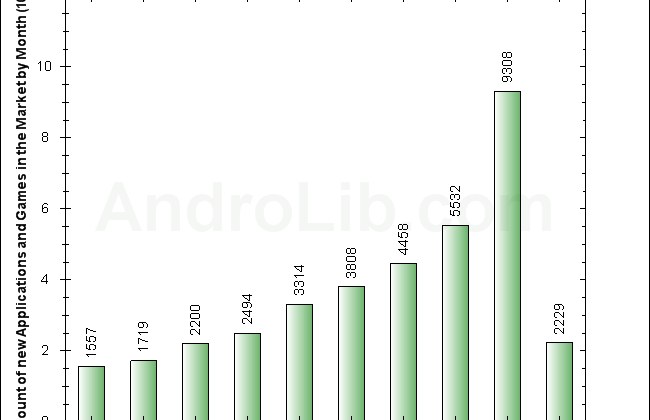Android Market sees app submission spike in March 2010
