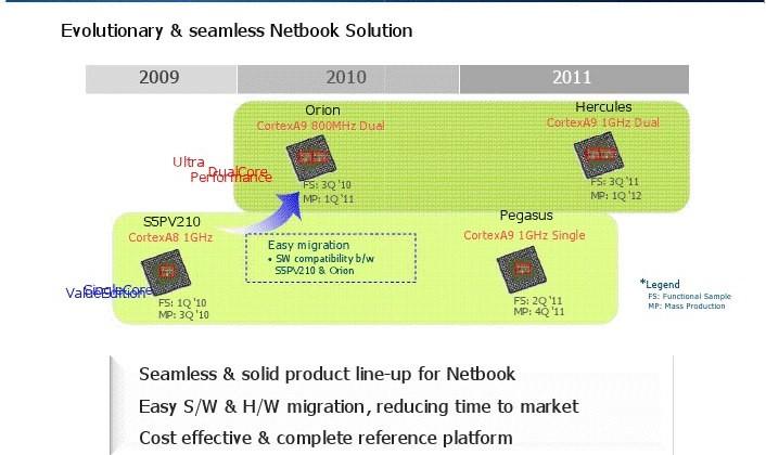 ARM CPU roadmap leaks: Taurus Cortex-A8 in 2010, quadcore 1.2GHz Cortex A9 in 2012
