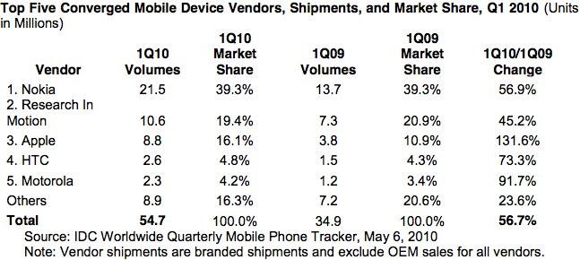 Nokia hold top smartphone spot; RIM, Apple, HTC & Moto snap at heels